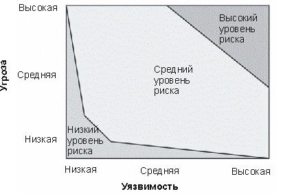 Деловая активность предприятия отдача капитала